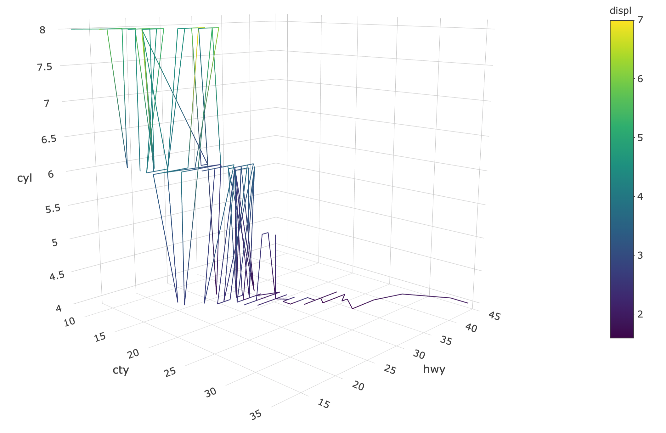 8 3D charts | Interactive web-based data visualization with