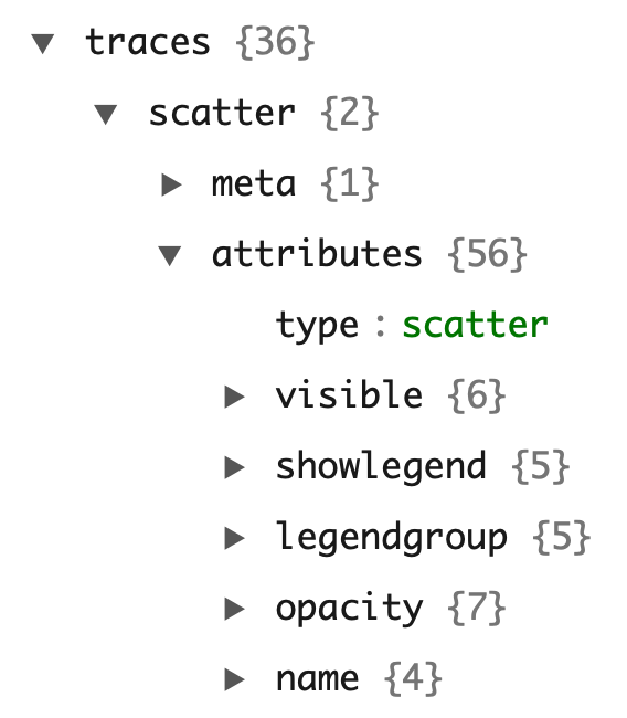 Using schema() function to traverse through the attributes available to a given trace type (e.g., scatter)