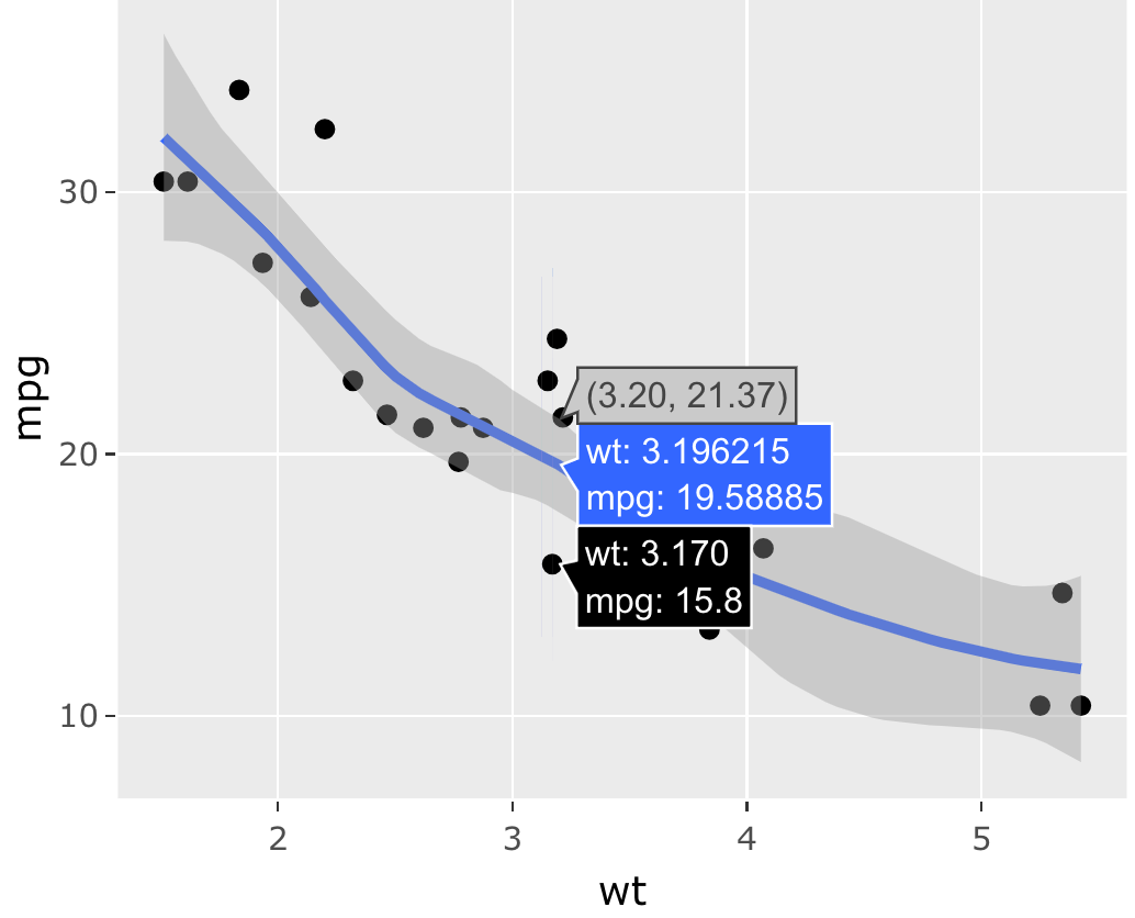 33 Improving ggplotly() | Interactive web-based data