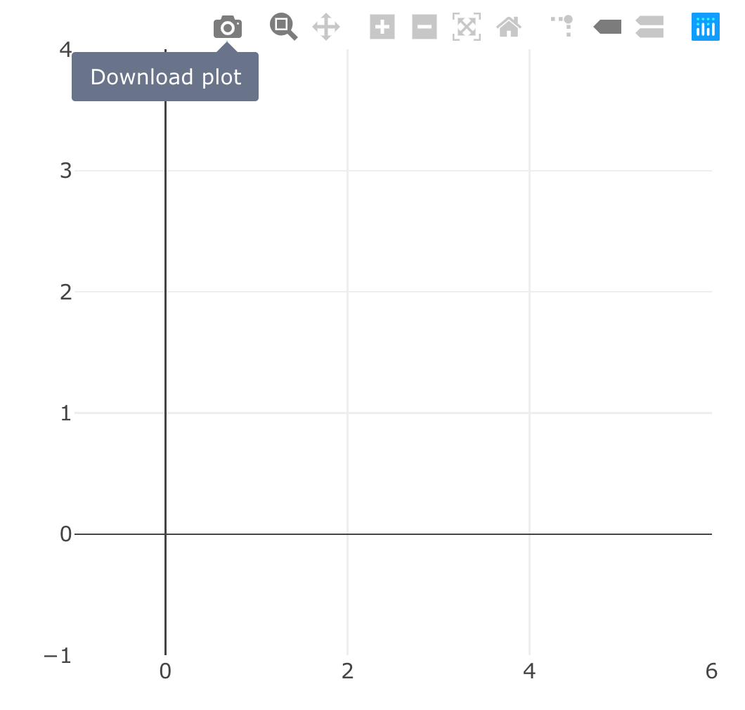 Specifying options for static image exporting via the modebar. Clicking on the 'download plot' icon should prompt your browser to download a static svg file named 'myplot.svg'.