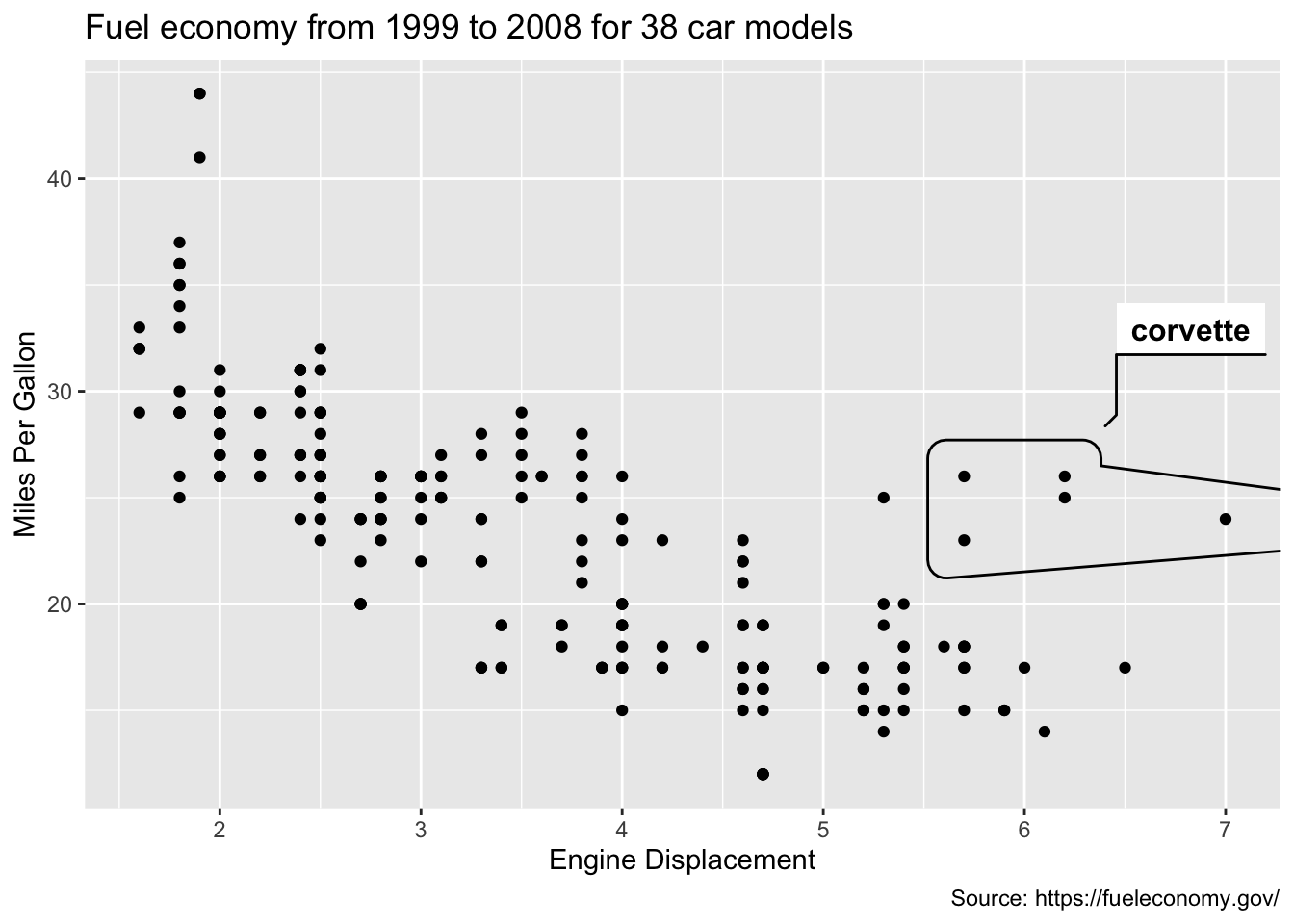 Using the ggforce package to annotate the corvette's in this dataset.